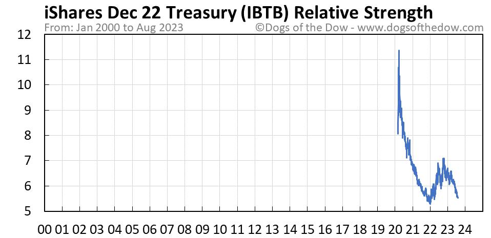 IBTB relative strength chart