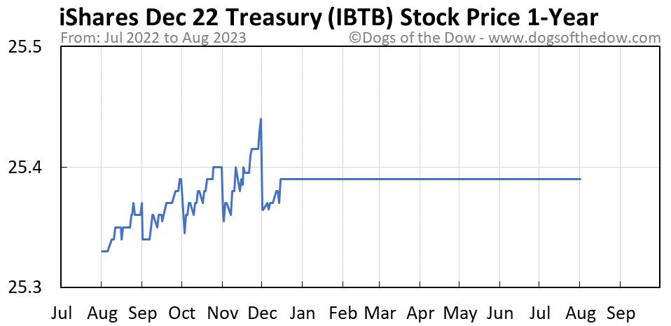 IBTB 1-year stock price chart
