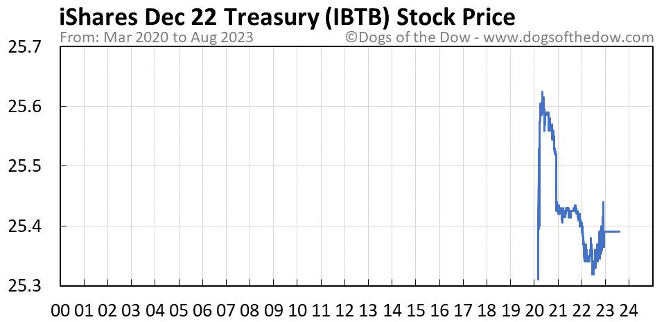 IBTB stock price chart