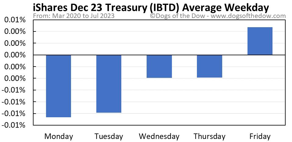 IBTD average weekday chart