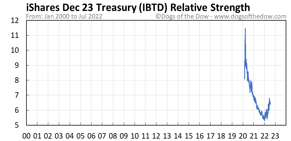 IBTD relative strength chart