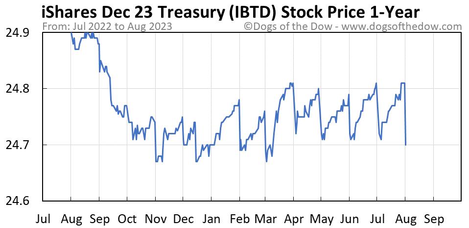 IBTD 1-year stock price chart