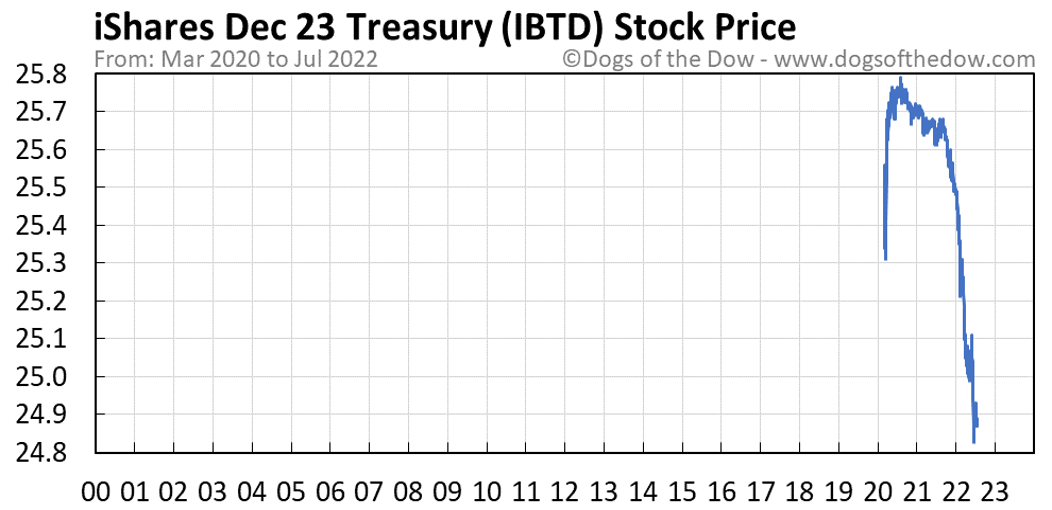 IBTD stock price chart