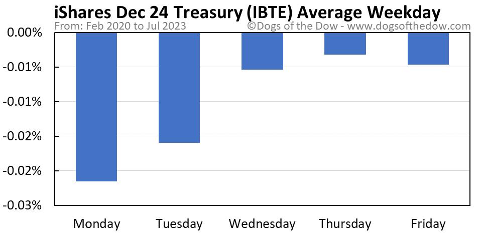 IBTE average weekday chart