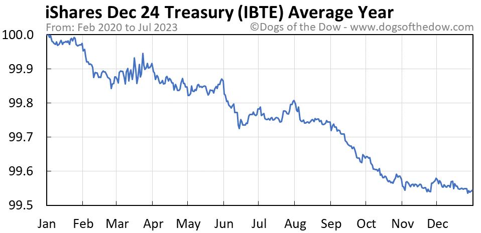 IBTE average year chart