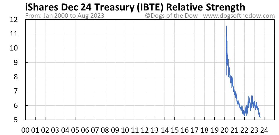 IBTE relative strength chart
