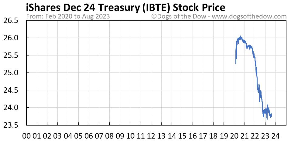 IBTE stock price chart