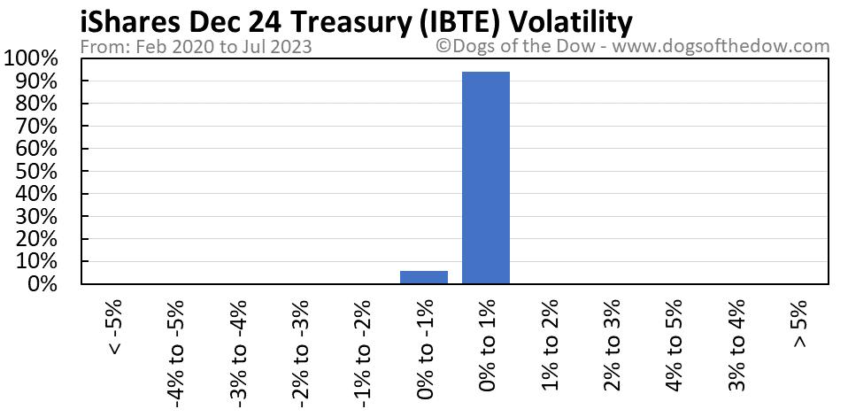 IBTE volatility chart