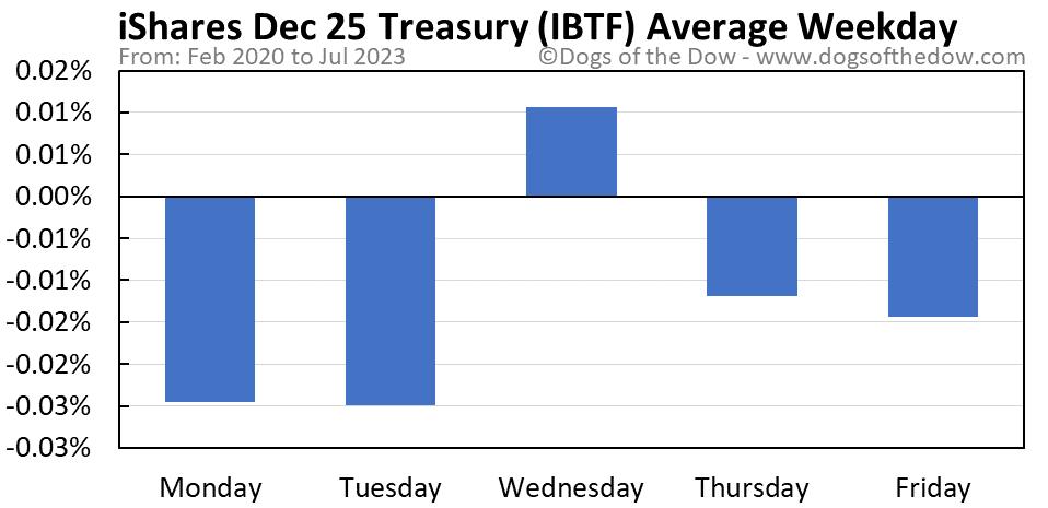 IBTF average weekday chart