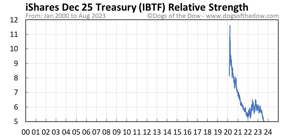 IBTF relative strength chart