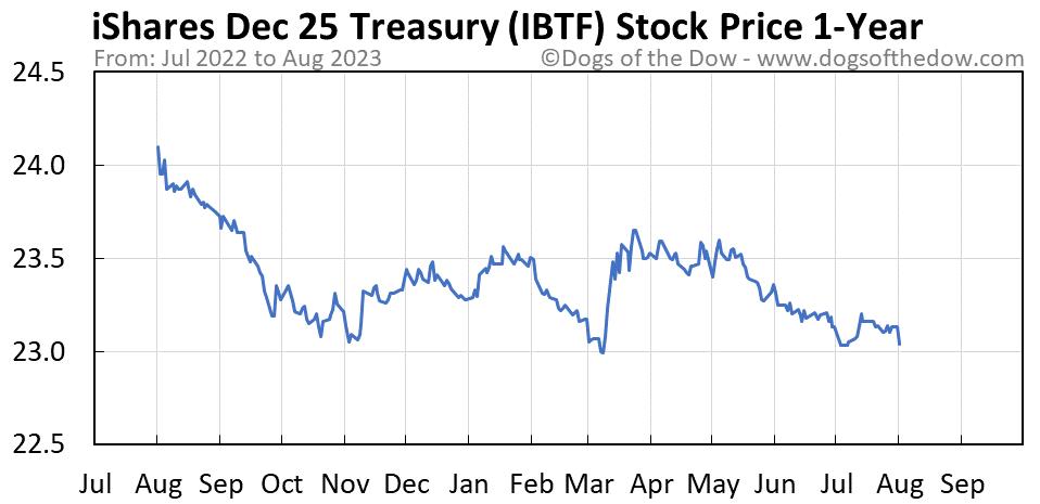 IBTF 1-year stock price chart