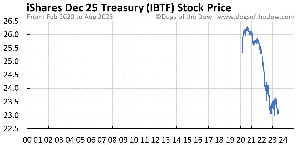 IBTF stock price chart
