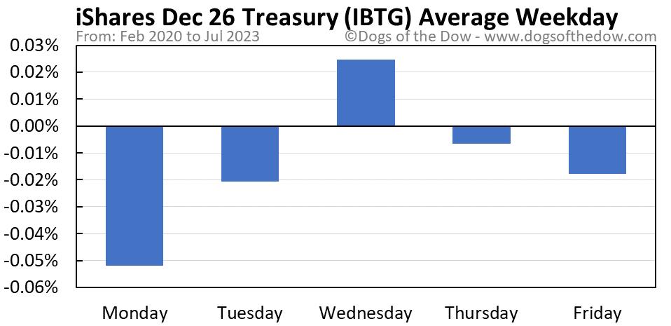IBTG average weekday chart