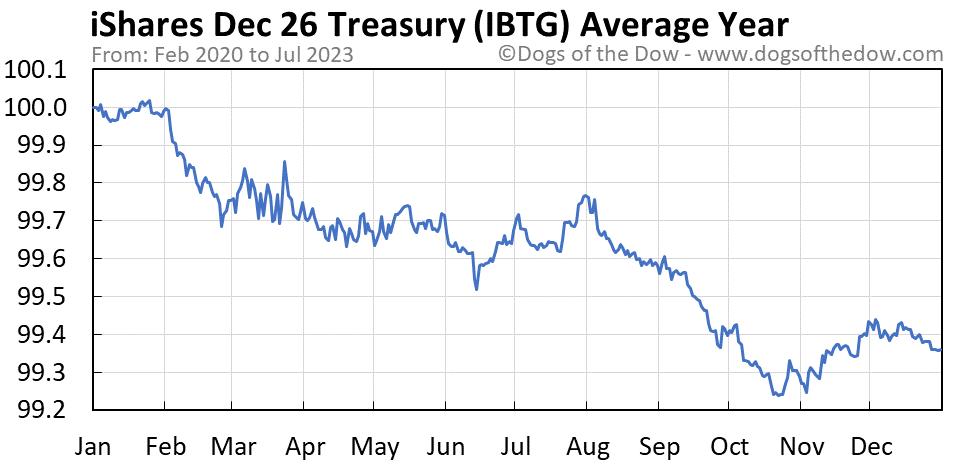 IBTG average year chart