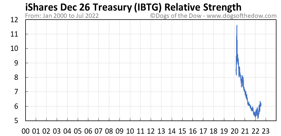 IBTG relative strength chart