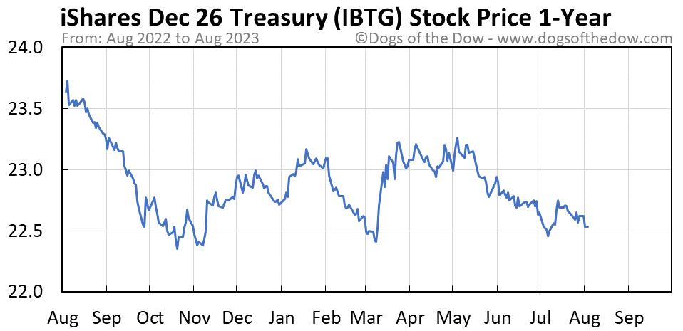 IBTG 1-year stock price chart