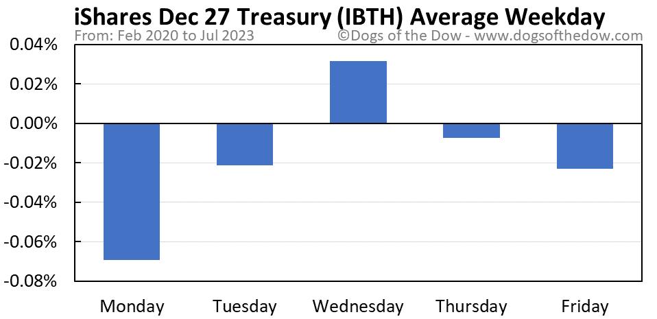 IBTH average weekday chart