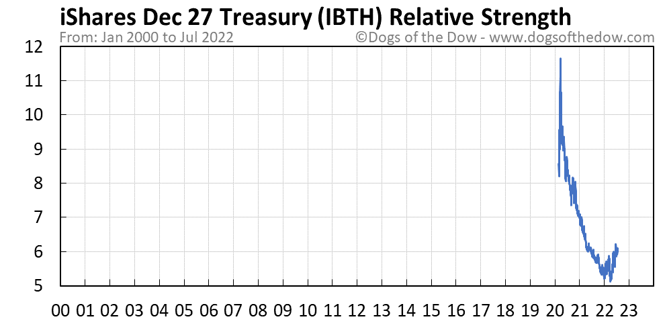 IBTH relative strength chart