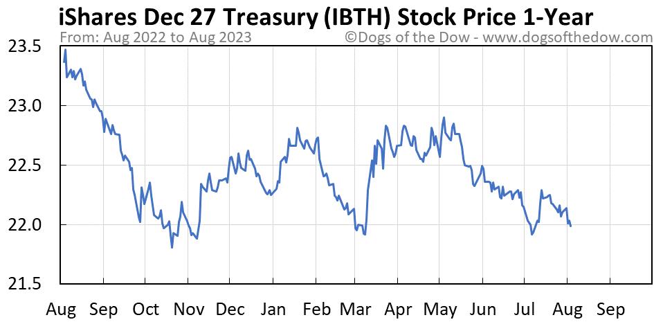 IBTH 1-year stock price chart