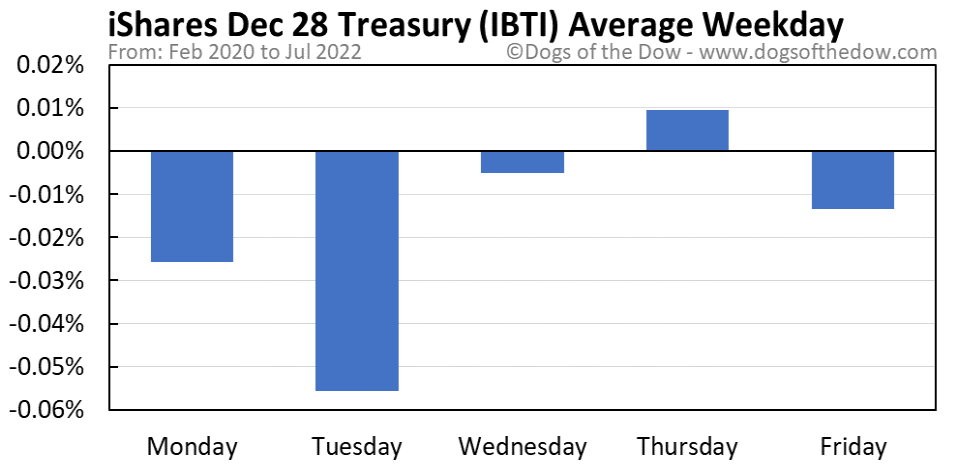 IBTI average weekday chart
