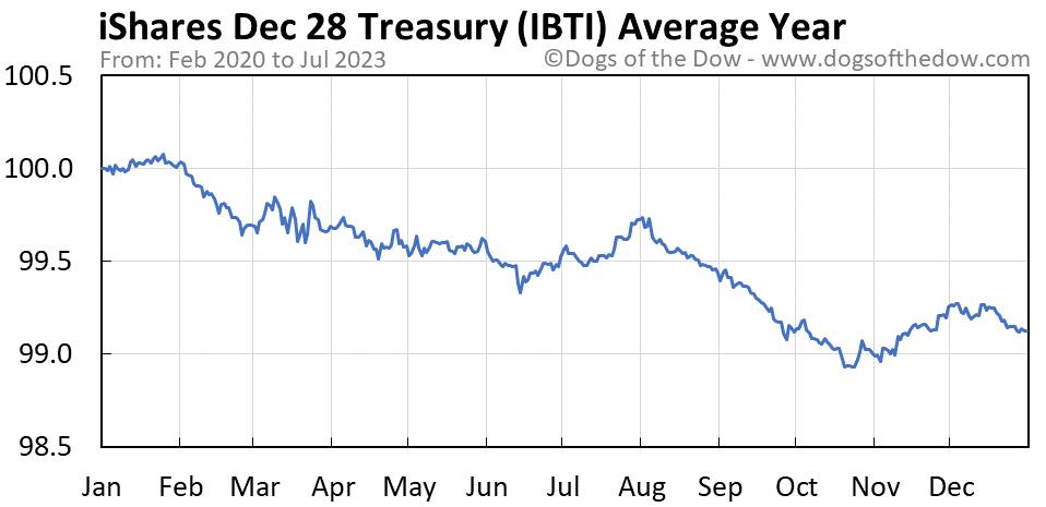 IBTI average year chart