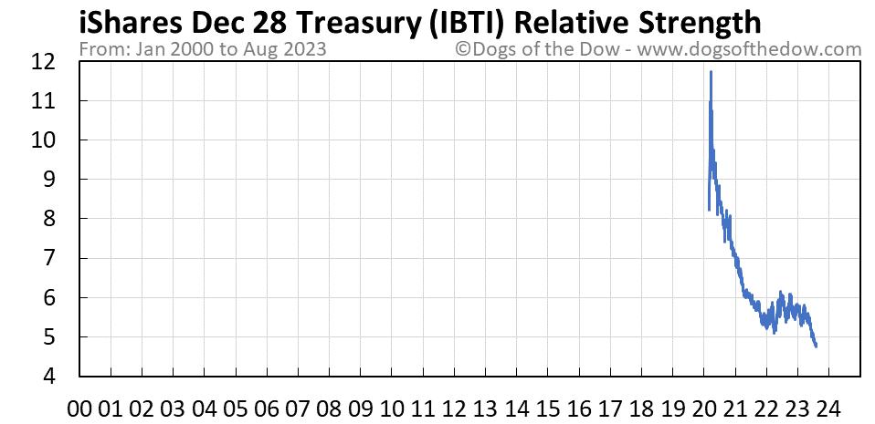 IBTI relative strength chart
