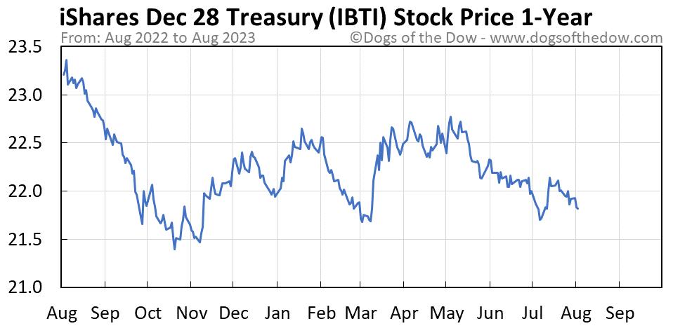 IBTI 1-year stock price chart