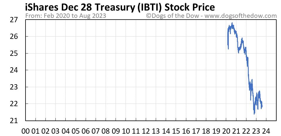 IBTI stock price chart