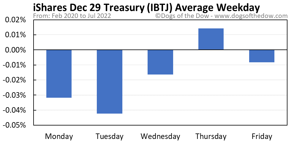 IBTJ average weekday chart