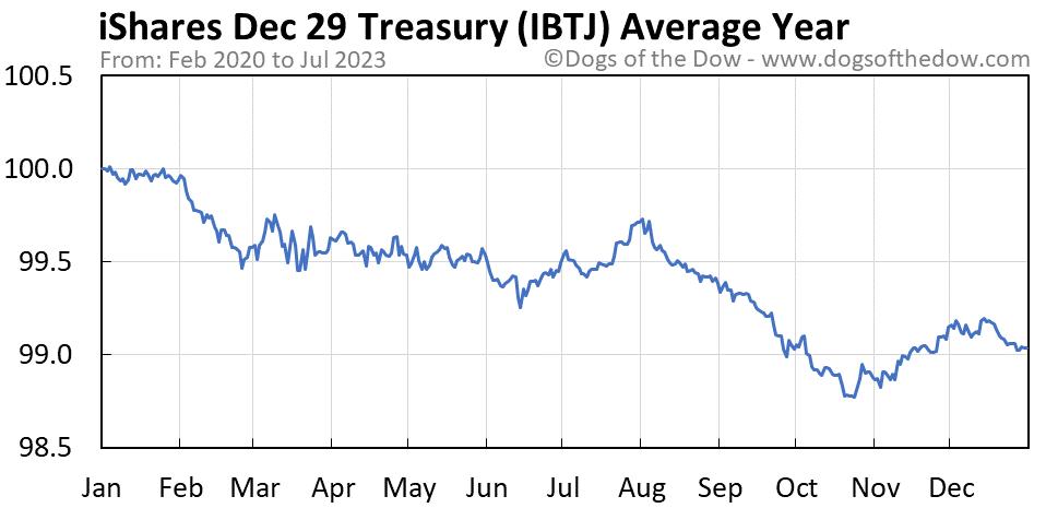 IBTJ average year chart