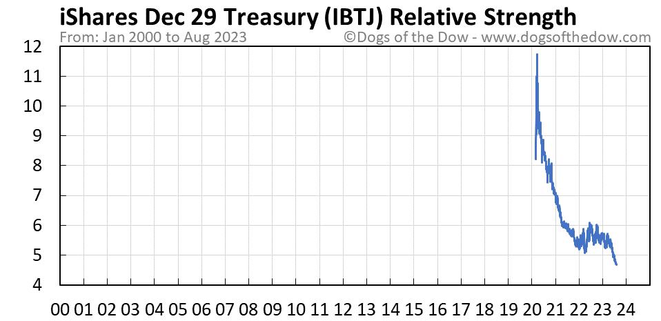 IBTJ relative strength chart