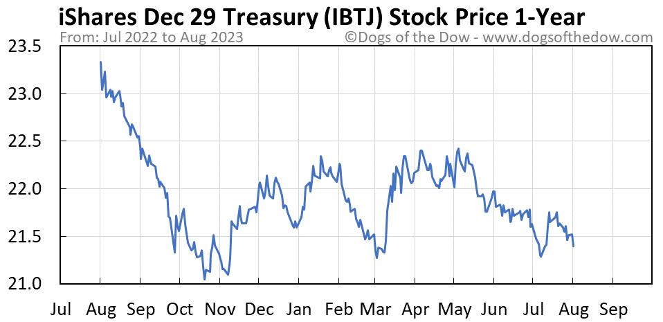 IBTJ 1-year stock price chart