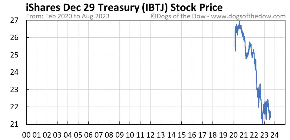 IBTJ stock price chart