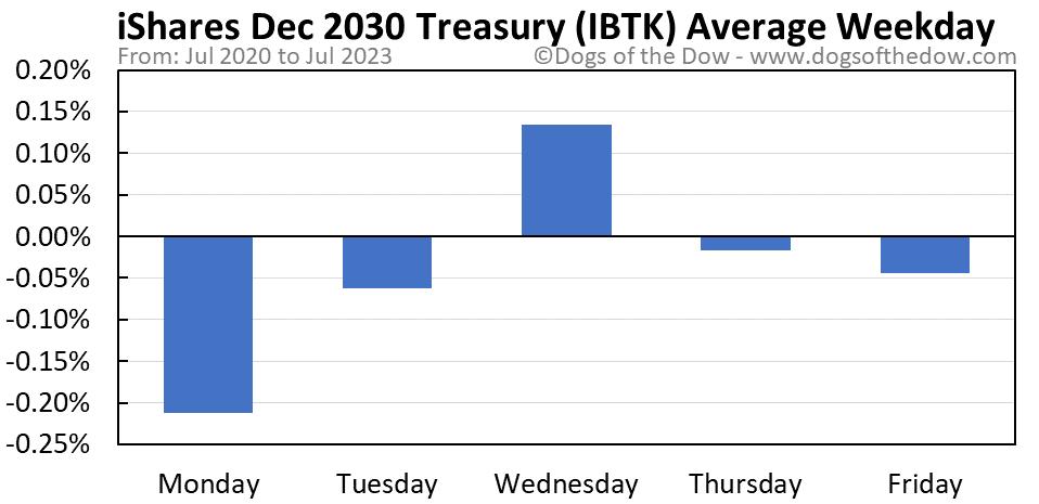 IBTK average weekday chart