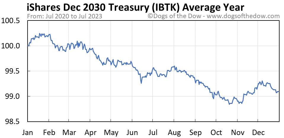 IBTK average year chart