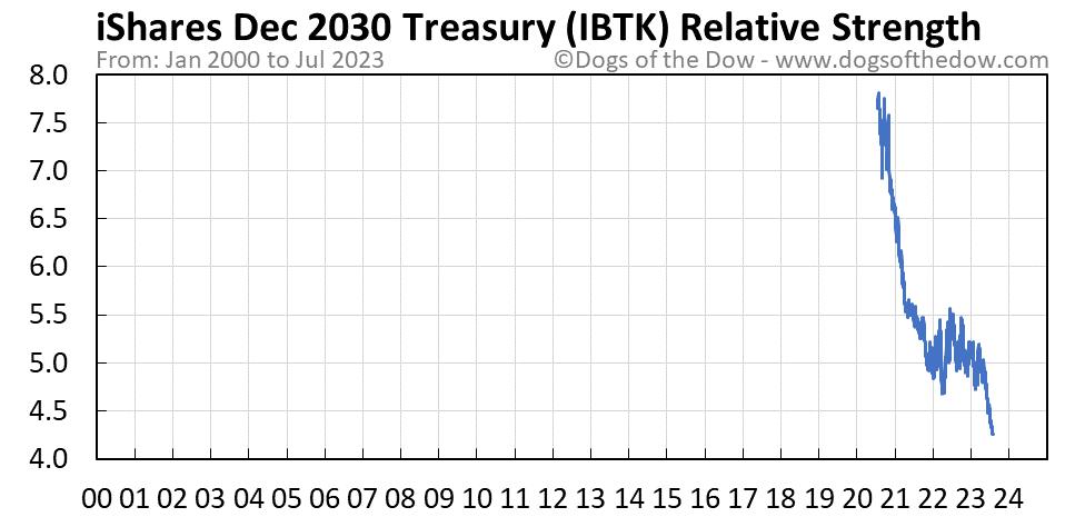 IBTK relative strength chart