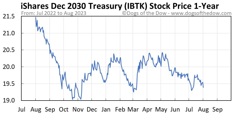 IBTK 1-year stock price chart