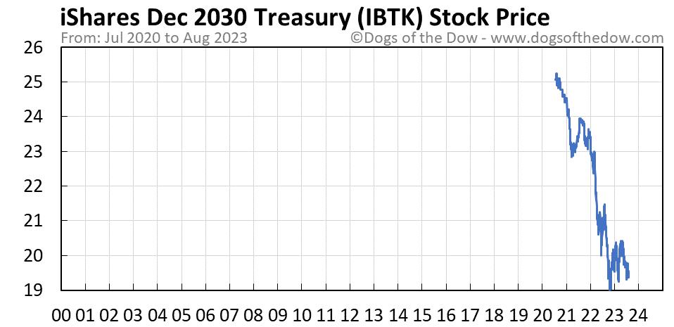 IBTK stock price chart