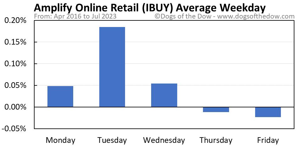 IBUY average weekday chart