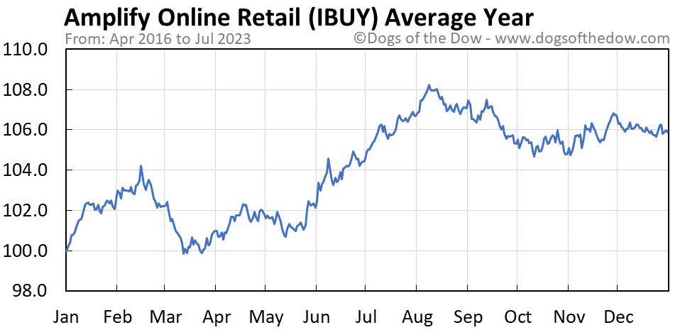 IBUY average year chart