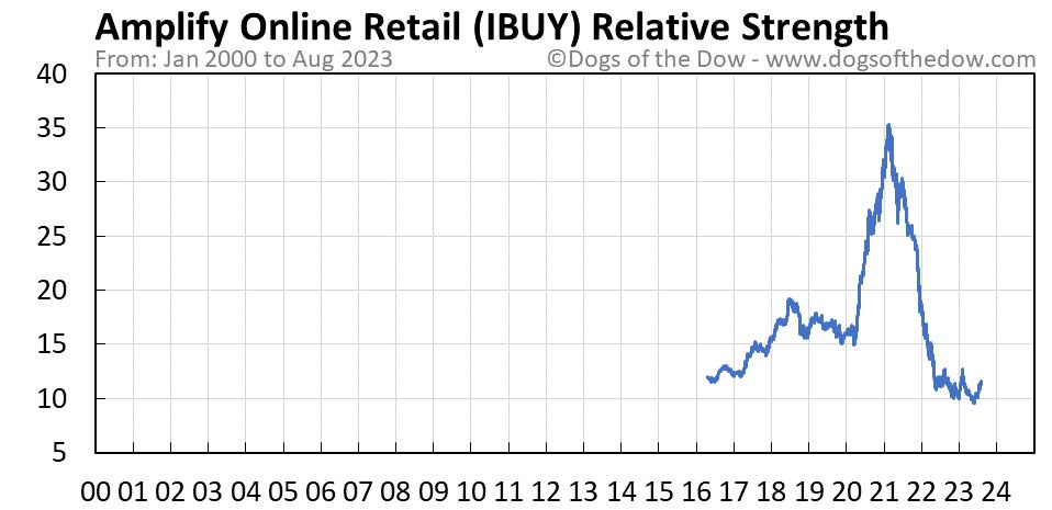 IBUY relative strength chart