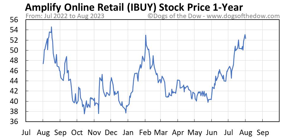 IBUY 1-year stock price chart