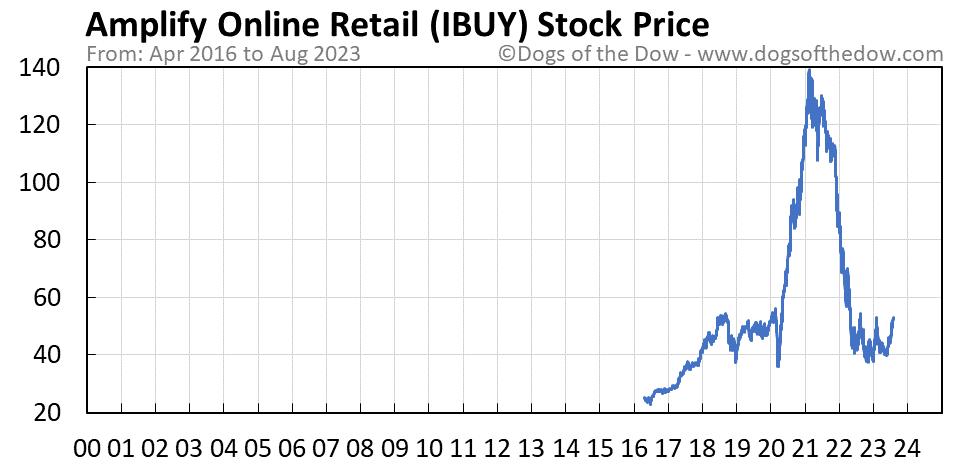 IBUY stock price chart