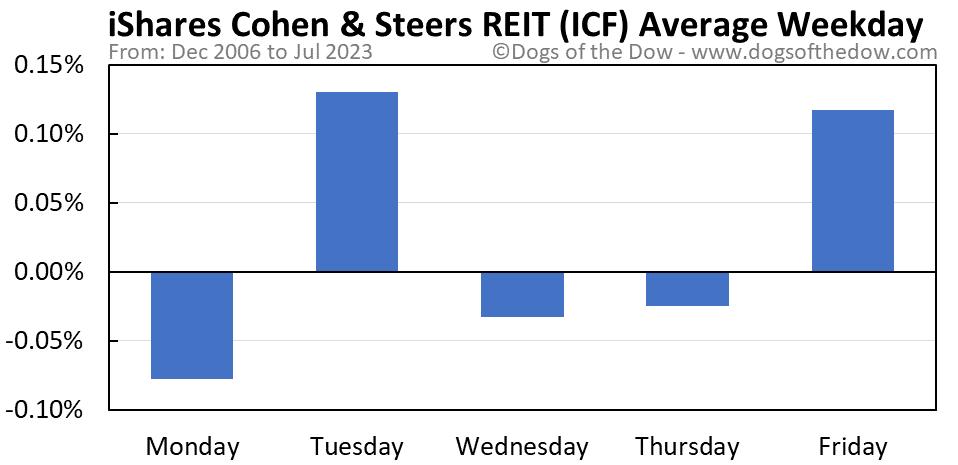 ICF average weekday chart