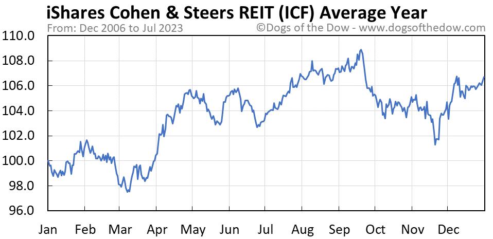 ICF average year chart