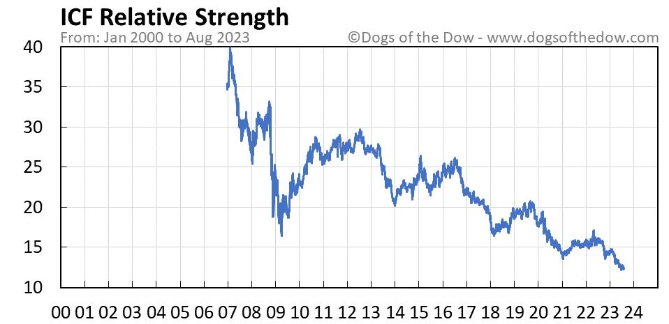 ICF relative strength chart