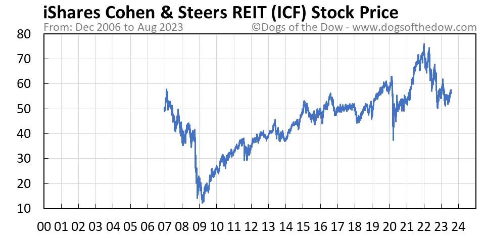 ICF stock price chart