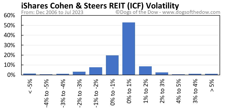 ICF volatility chart