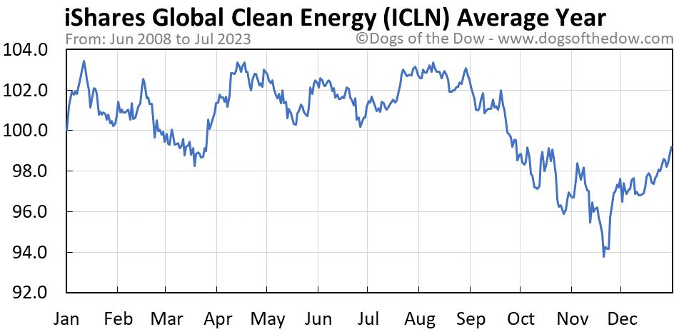 ICLN average year chart