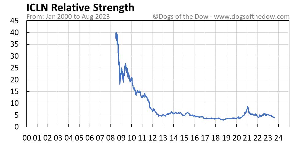 ICLN relative strength chart